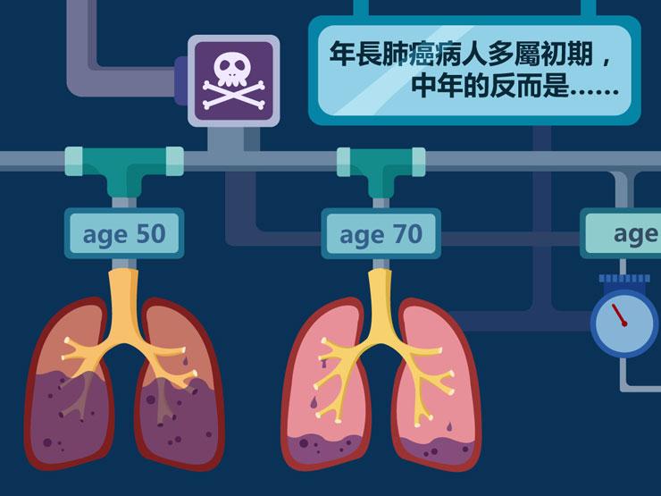 年纪大机器坏 中年男易中末期肺癌
